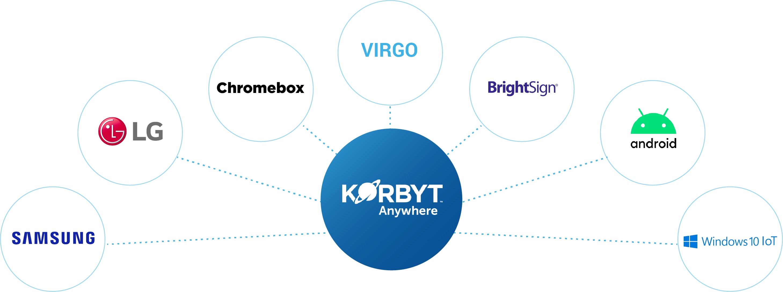 Digital signage player compatibility