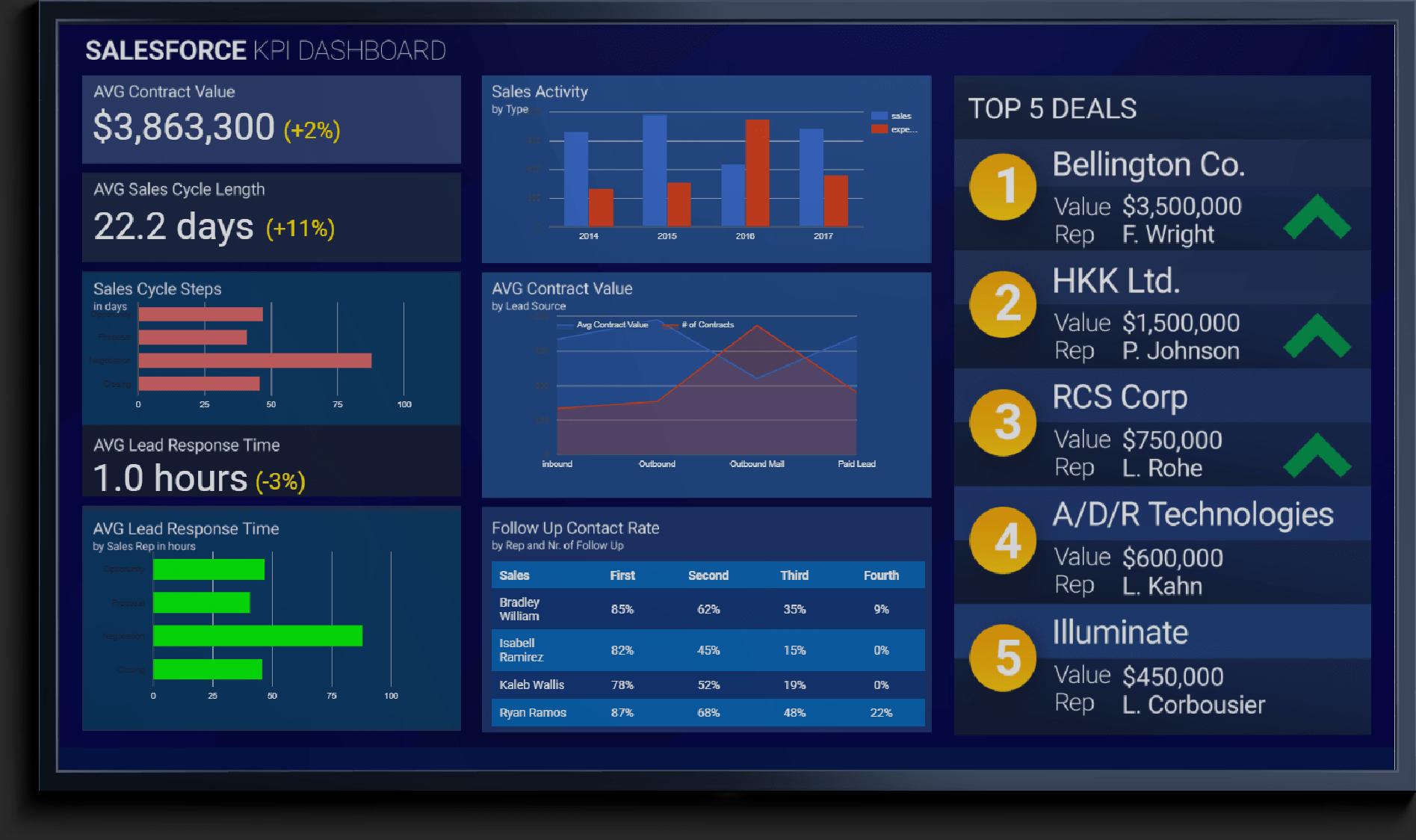 Digital Signage KPI display screen